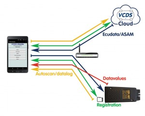 vcds-mobile-cloud