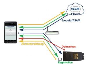 vcds-mobile-cloud